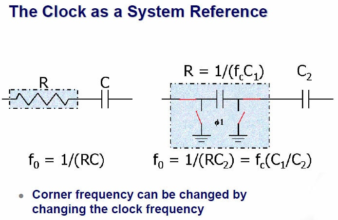 the clock as a system reference