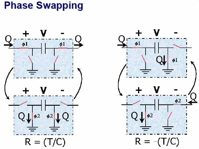 phase swapping